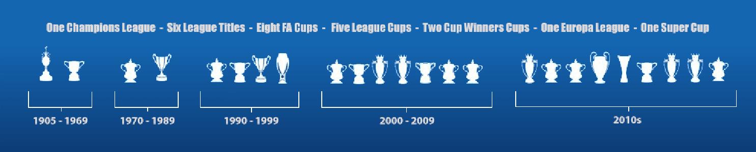 Chelsea Trophies